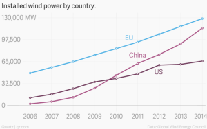 installed-wind-power-by-country-china-eu-us_chartbuilder