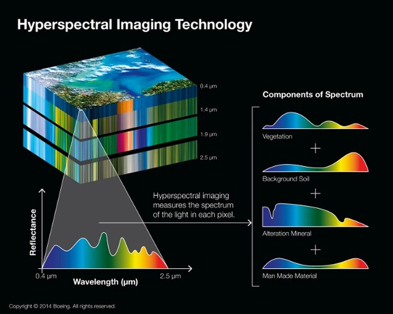 future advancements of hyperspectral imaging Hyperspectral imaging is a non-contact, non-destructive method that requires no sample preparation, ensuring the integrity of evidence a crime scene can hold a myriad of evidence - stains, marks, or residue.