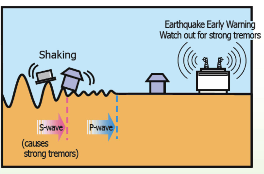 the process of an earthquake As an example, the great alaska earthquake of 1964 was a 92 magnitude quake while the recent earthquake in chili (4-1-2014) was an 82 magnitude quake the change in magnitude of 10 is seen in the effects as both quakes caused tsunamis.