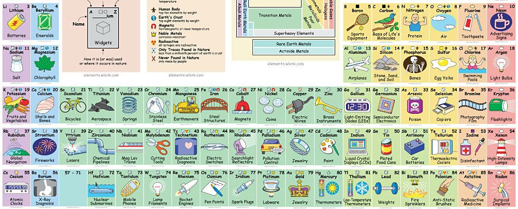 Awesome periodic song table that tells you how to use all those awesome periodic song table that tells you how to use all those elements urtaz Image collections